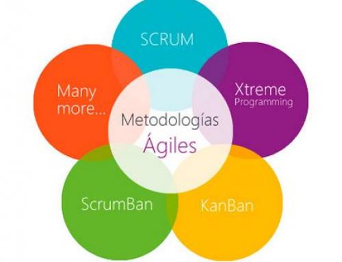 5 Beneficios de desarrollo con métodos ágiles